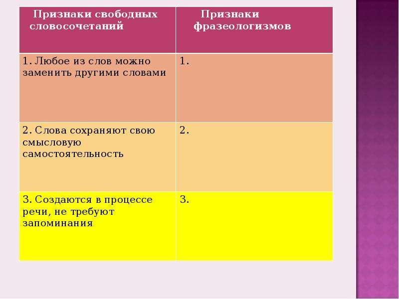 Фразеология как раздел лексикологии, слайд 4