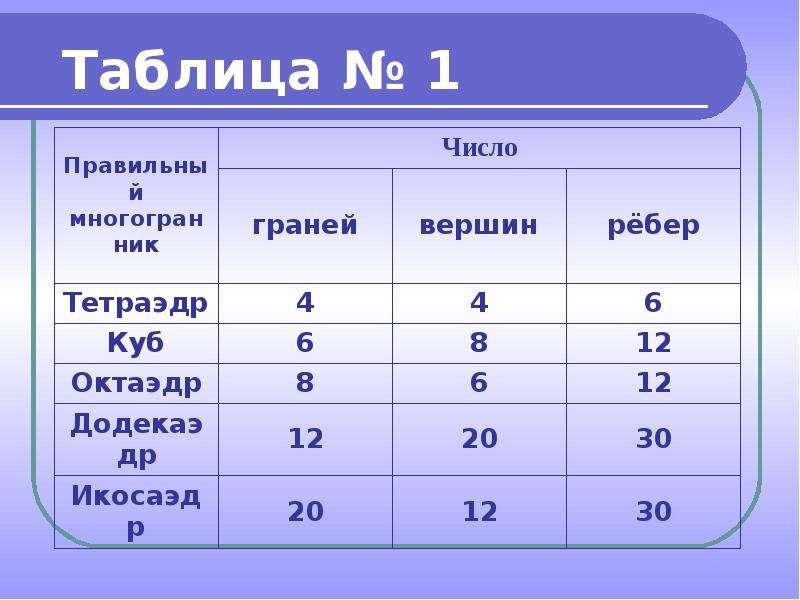 Правильные выпуклые многогранники, слайд 12