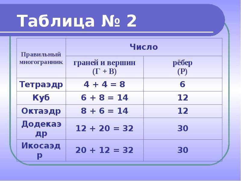 Правильные выпуклые многогранники, слайд 13