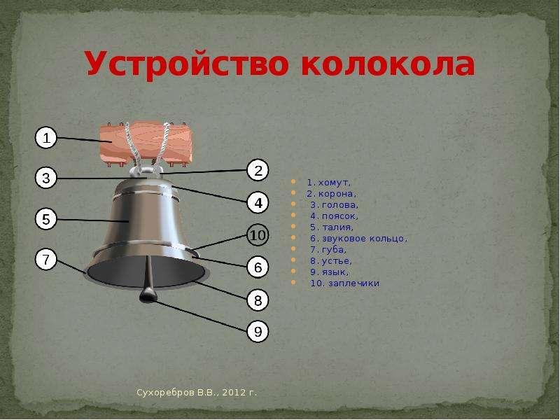 последующем схема колокола с указанием его частей можете сделать