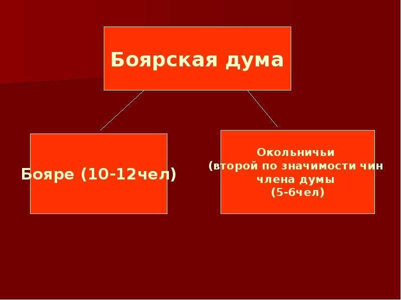 Создание единого русского государства, слайд 23