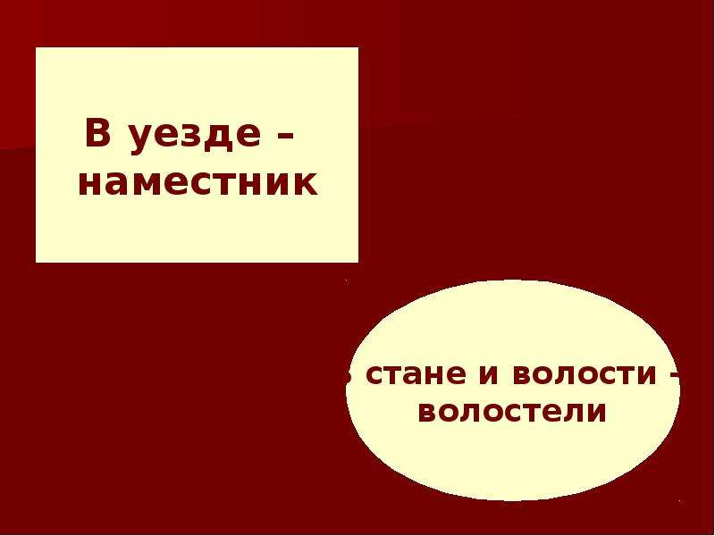Создание единого русского государства, слайд 26
