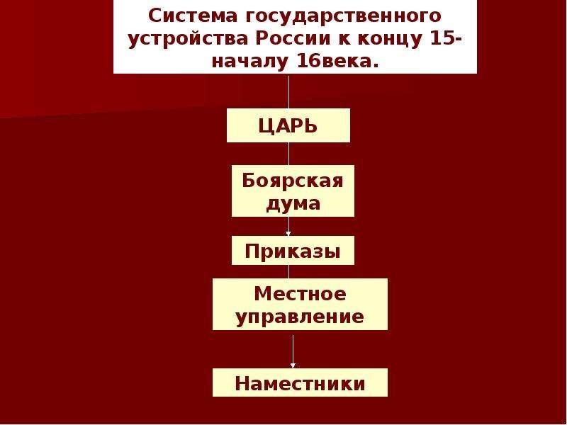 Создание единого русского государства, слайд 30