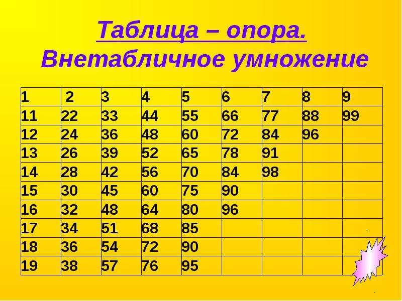 опорное число 10 для таблицы умножения