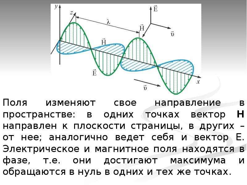 Электромагнитные волны. Гипотеза Максвелла, слайд 11
