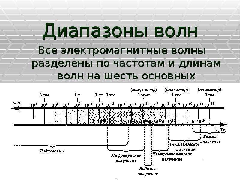 Диапазоны волн Все электромагнитные волны разделены по частотам и длинам волн на шесть основных диап