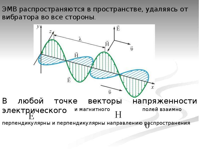Электромагнитные волны. Гипотеза Максвелла, слайд 10