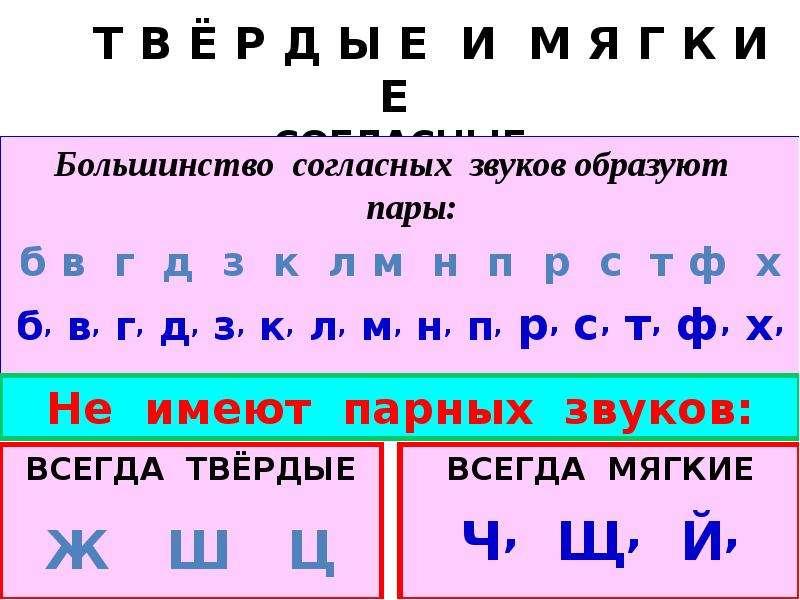 Т В Ё Р Д Ы Е И М Я Г К И Е СОГЛАСНЫЕ Большинство согласных звуков образуют пары: б в г д з к л м н