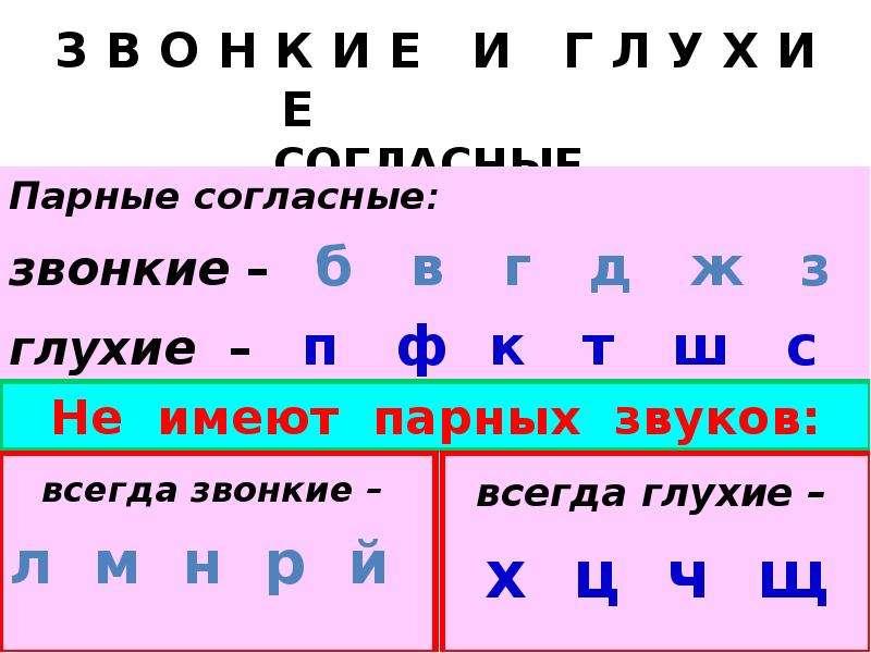 З В О Н К И Е И Г Л У Х И Е СОГЛАСНЫЕ Парные согласные: звонкие – б в г д ж з глухие – п ф к т ш с