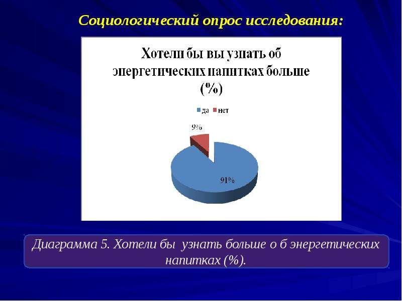 Социологический опрос исследования: