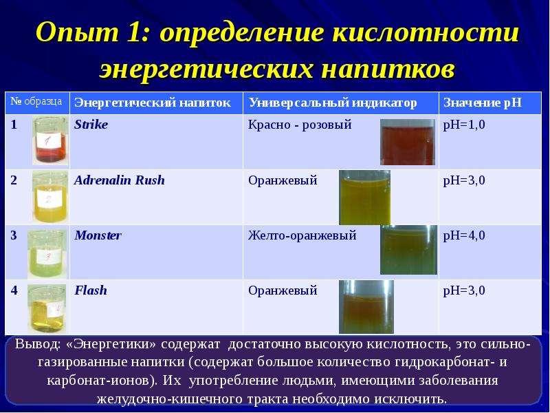 Опыт 1: определение кислотности энергетических напитков