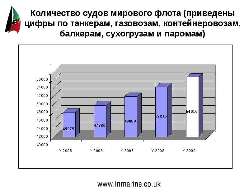 Количество судов мирового флота (приведены цифры по танкерам, газовозам, контейнеровозам, балкерам,