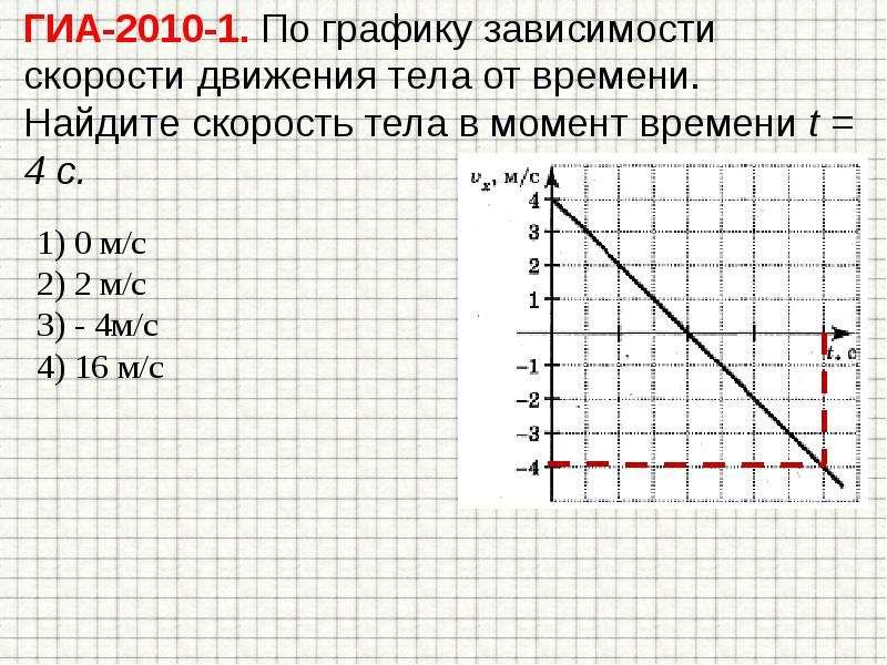 По графику зависимости скорости тела от времени представленного на рисунке