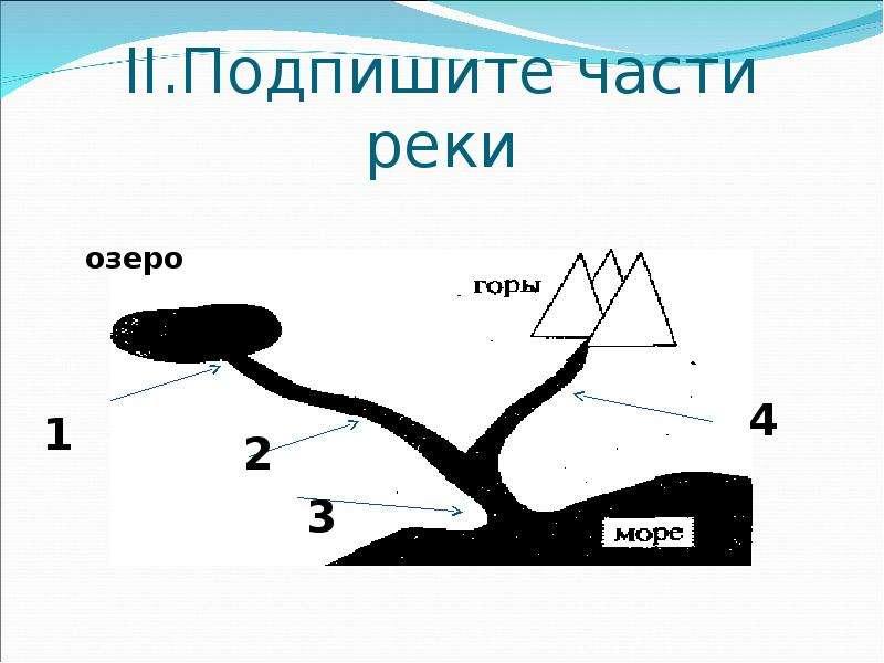 Строение реки картинка с подписью