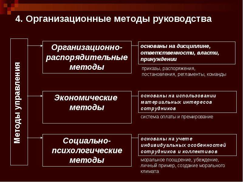 4. Организационные методы руководства
