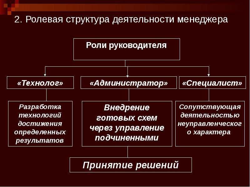 2. Ролевая структура деятельности менеджера