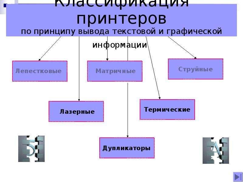 Классификация принтеров по принципу вывода текстовой и графической информации