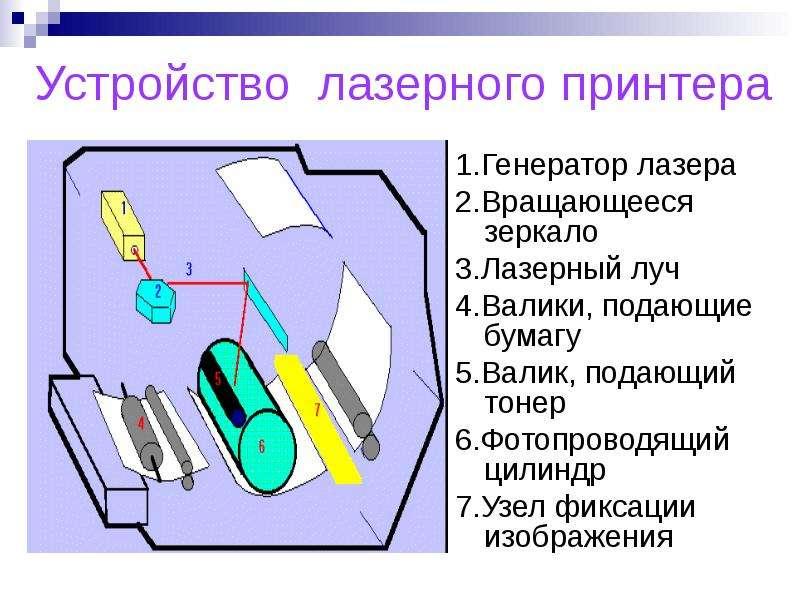 Устройство лазерного принтера 1. Генератор лазера 2. Вращающееся зеркало 3. Лазерный луч 4. Валики,