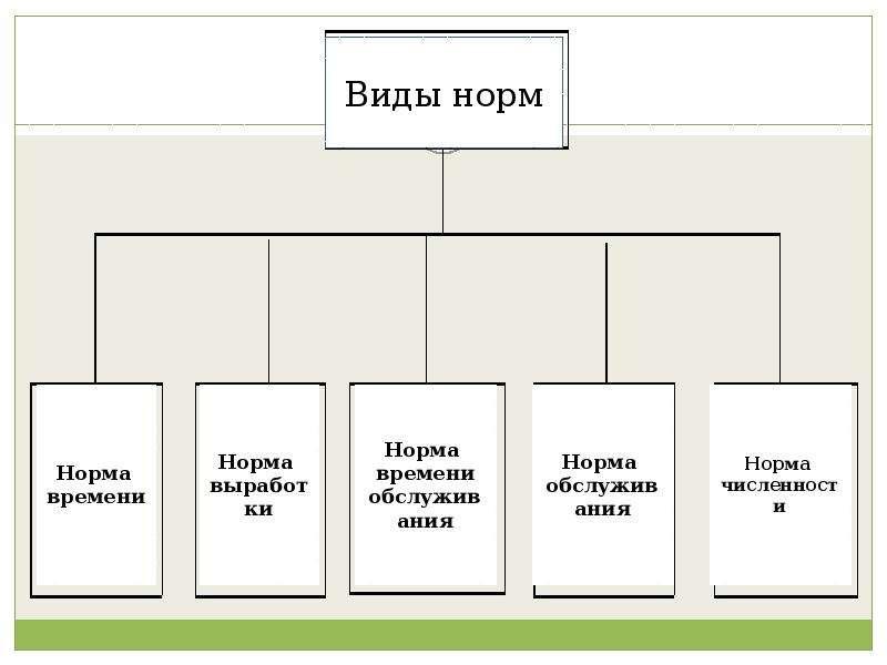 Основы организации и нормирования труда, слайд 19