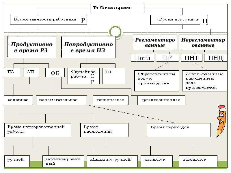 Основы организации и нормирования труда, слайд 10