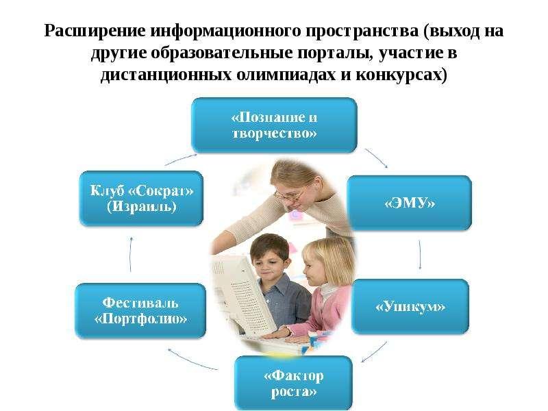 Расширение информационного пространства (выход на другие образовательные порталы, участие в дистанци