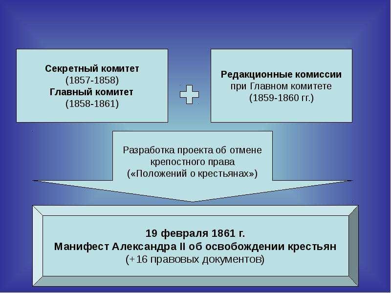Крестьянская реформа, слайд 19