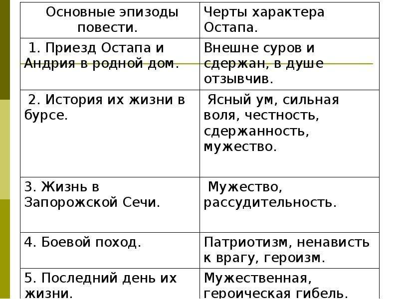 Повесть Гоголя «Тарас Бульба», слайд 11