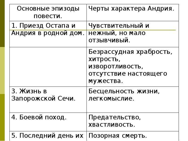 Повесть Гоголя «Тарас Бульба», слайд 12
