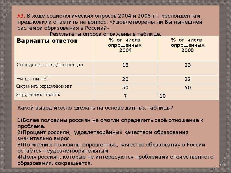А3. В ходе социологических опросов 2004 и 2008 гг. респондентам предложили ответить на вопрос: «Удов