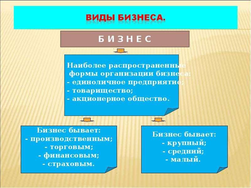 Гдз По Обществознанию 7 Класс Виды И Формы Бизнеса