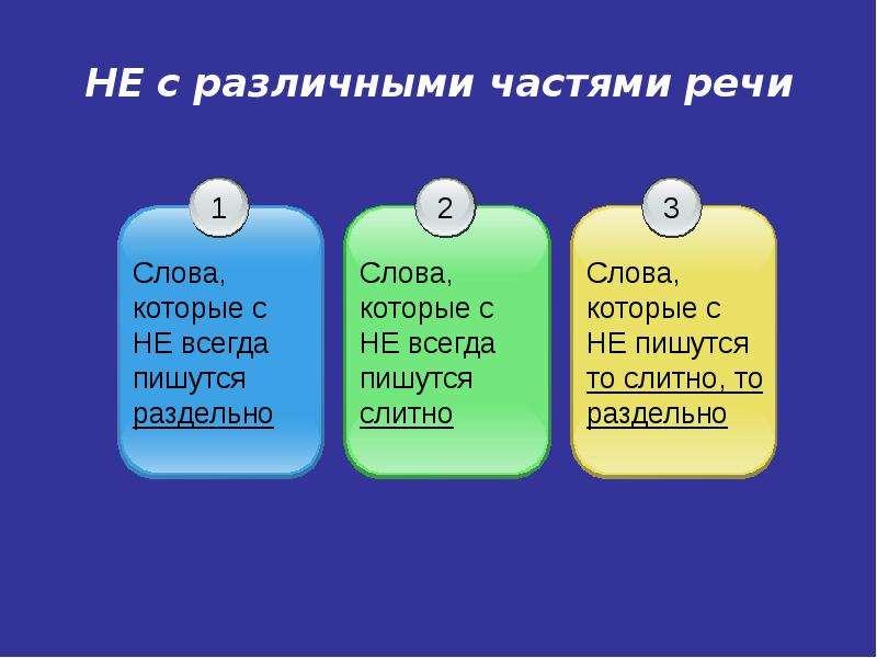 Презентация НЕ с различными частями речи