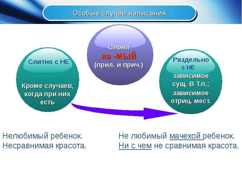 НЕ с различными частями речи, слайд 8