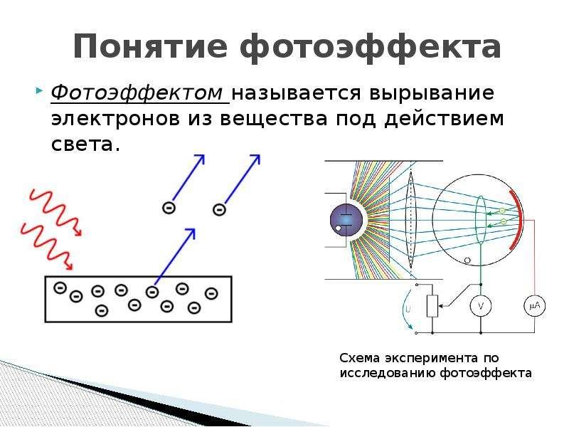 Понятие фотоэффекта Фотоэффектом называется вырывание электронов из вещества под действием света.