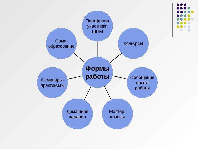 Школа профессионального мастерства, слайд 5
