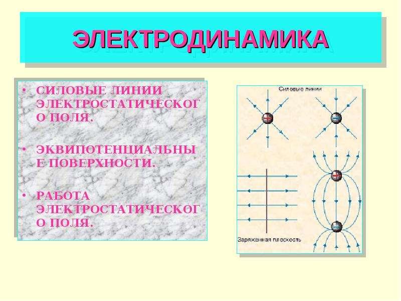 Презентация Электродинамика