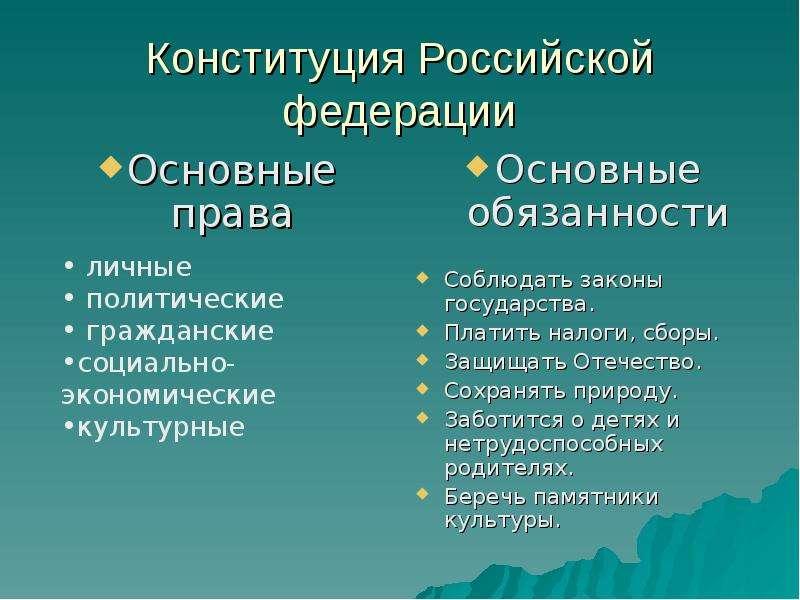 Конституция Российской федерации Основные права