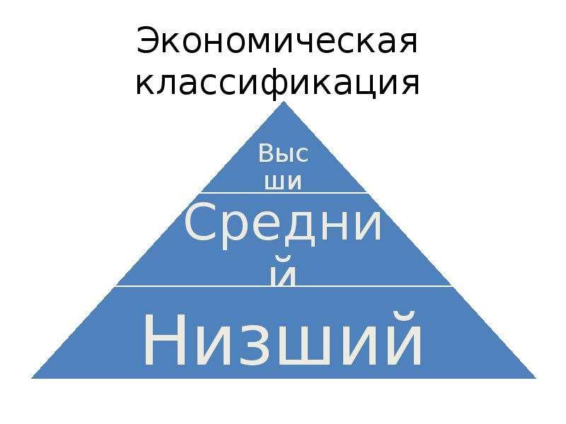 Экономическая классификация
