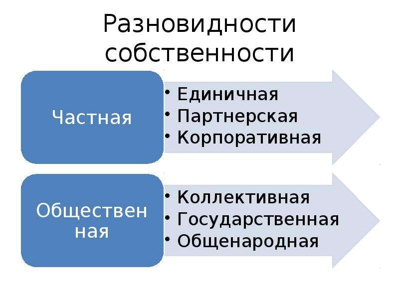 Разновидности собственности