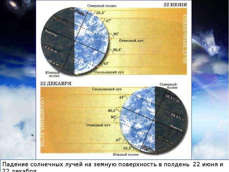 Нагревание воздуха и его температура, слайд 7