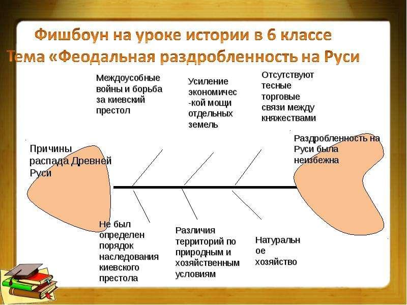 Технология развития критического мышления на уроках истории, слайд 14