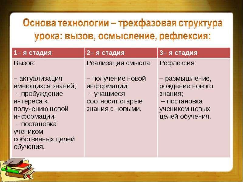 Технология развития критического мышления на уроках истории, слайд 5