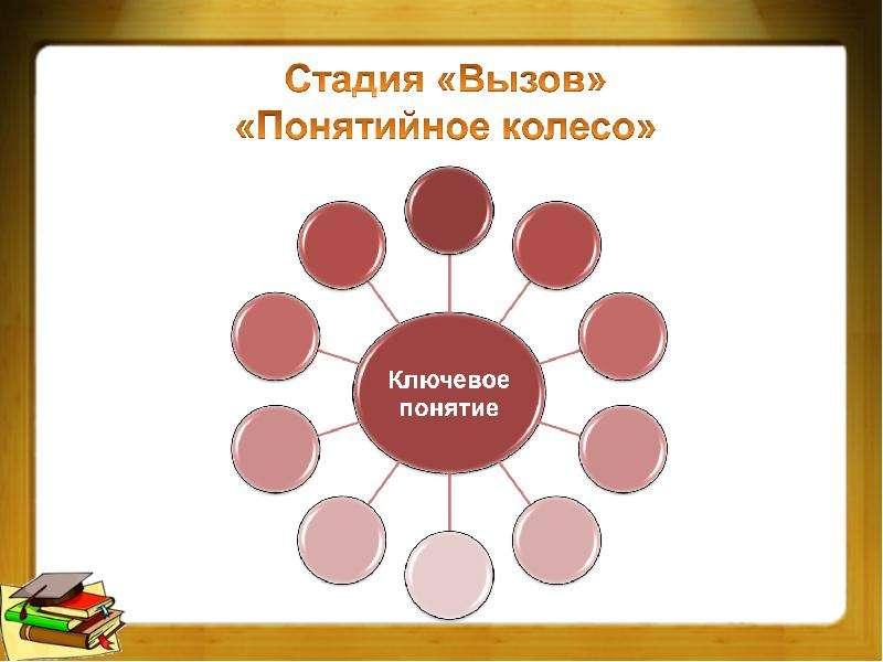 Технология развития критического мышления на уроках истории, слайд 7