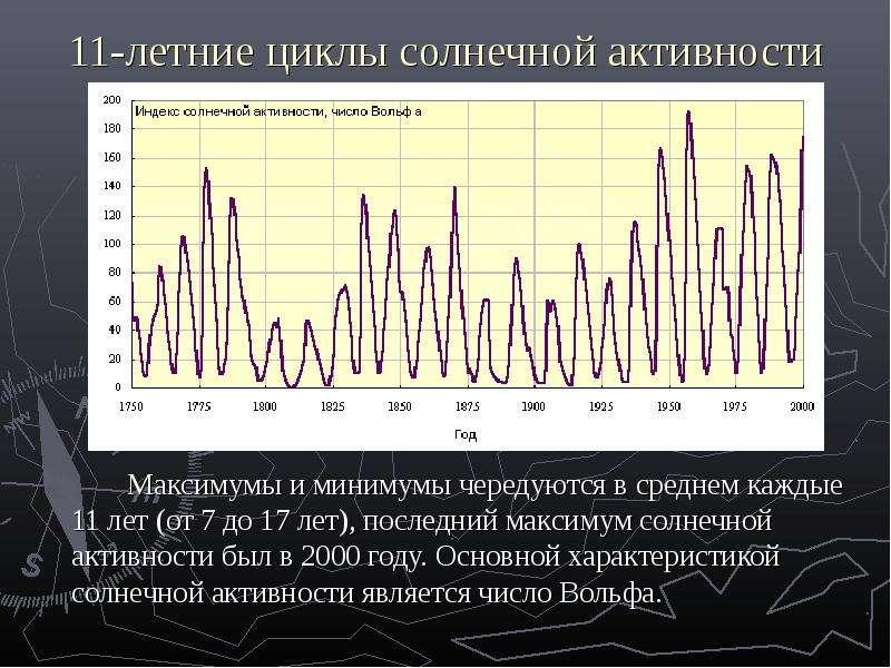 11-летние циклы солнечной активности Максимумы и минимумы чередуются в среднем каждые 11 лет (от 7 д