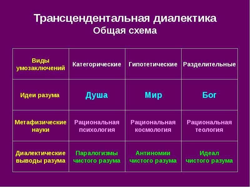 Трансцендентальная диалектика Общая схема