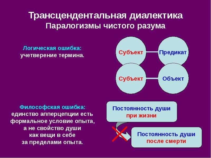Трансцендентальная диалектика Паралогизмы чистого разума