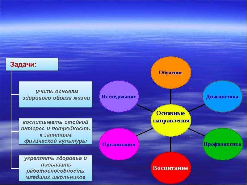 Конспект мероприятия здоровый образ жизни