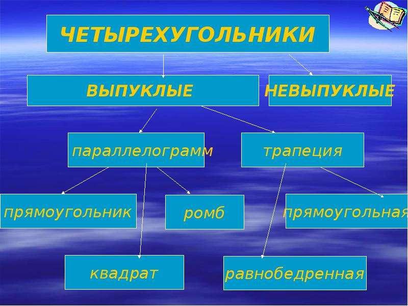 Четырехугольники вокруг нас, слайд 5