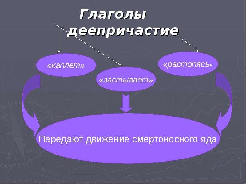Глаголы деепричастие