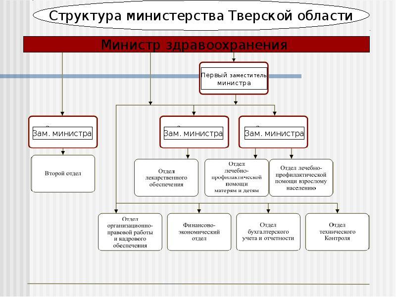 Управление здравоохранением. Номенклатура учреждений здравоохранения, слайд 22
