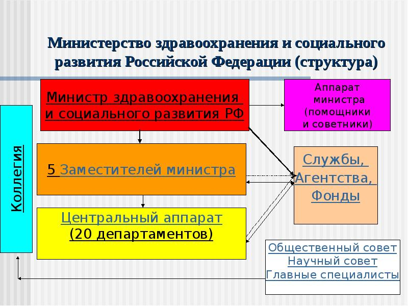 Министерство здравоохранения и социального развития Российской Федерации (структура)